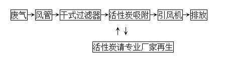 活性炭吸附工艺流程