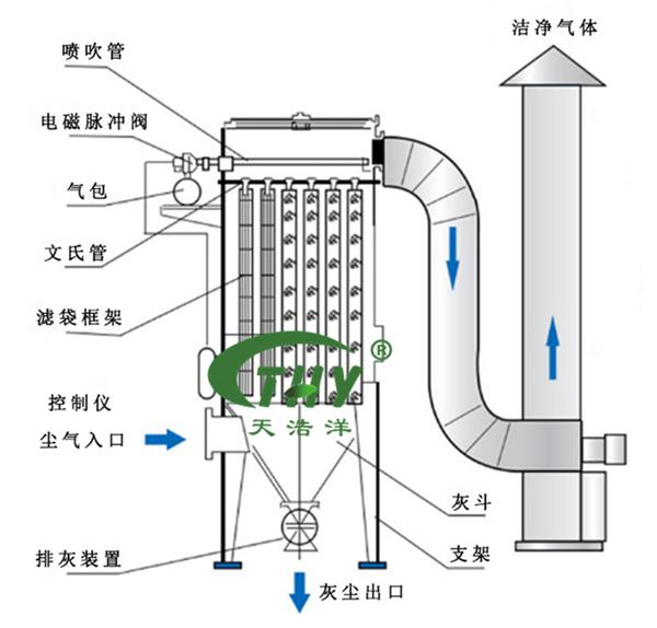 布袋除尘工艺流程图
