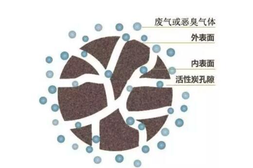 活性炭除臭原理示意图